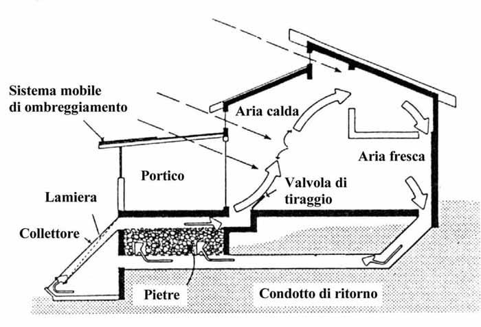 I sistemi solari passivi progetto energia zero - Riscaldamento aria canalizzata ...